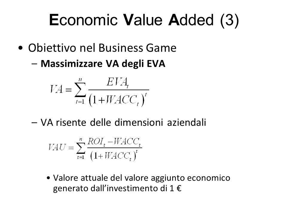 Economic Value Added (3) Obiettivo nel Business Game –Massimizzare VA degli EVA –VA risente delle dimensioni aziendali Valore attuale del valore aggiu