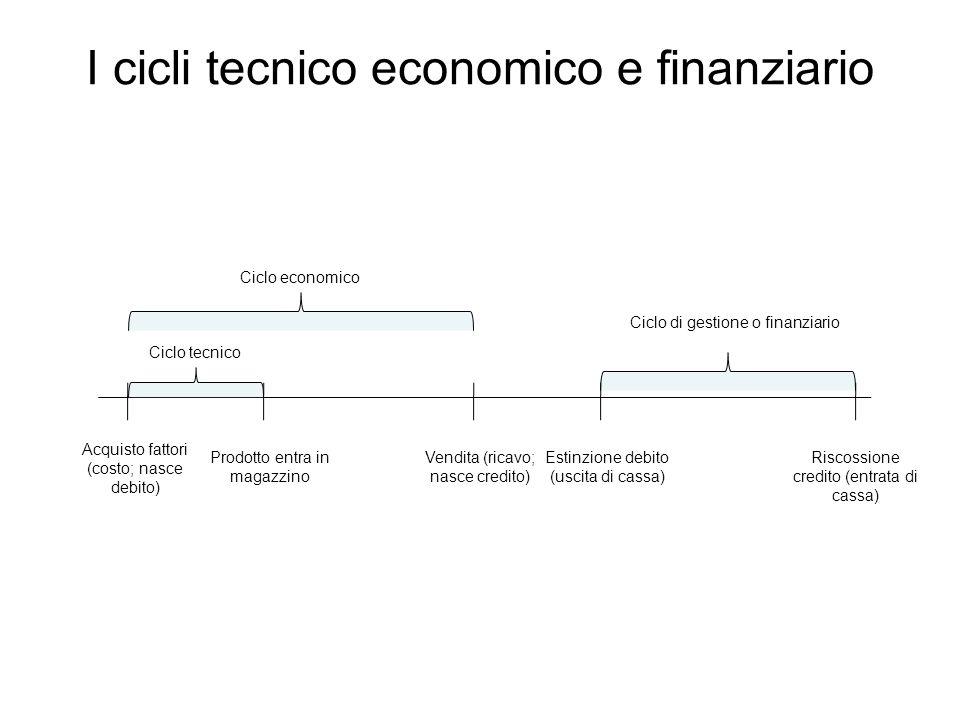 I cicli tecnico economico e finanziario Acquisto fattori (costo; nasce debito) Prodotto entra in magazzino Vendita (ricavo; nasce credito) Riscossione