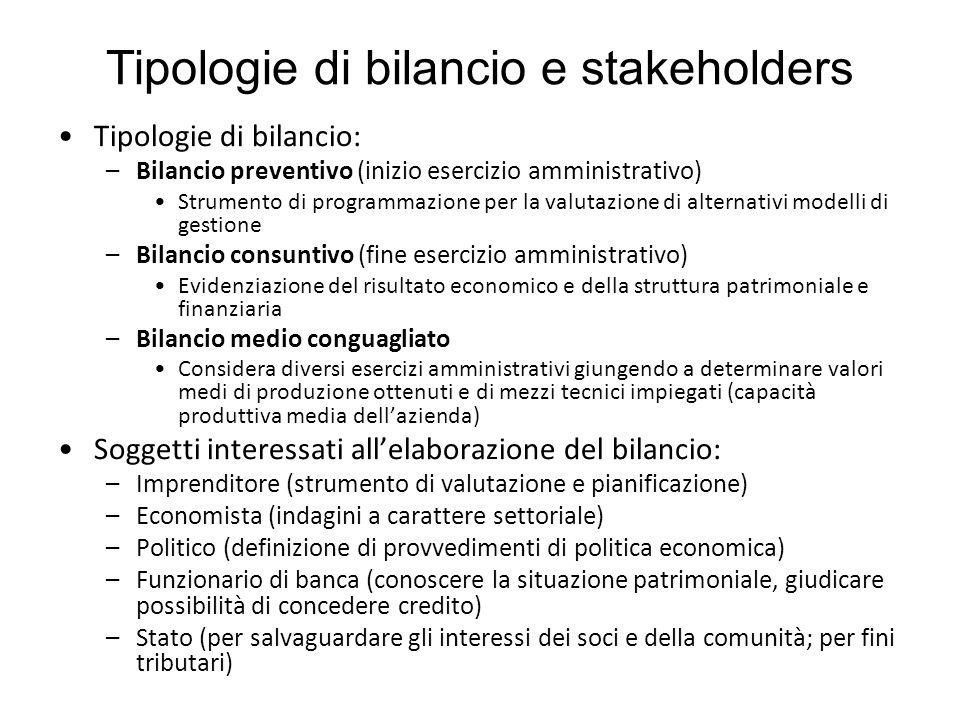 Tipologie di bilancio e stakeholders Tipologie di bilancio: –Bilancio preventivo (inizio esercizio amministrativo) Strumento di programmazione per la