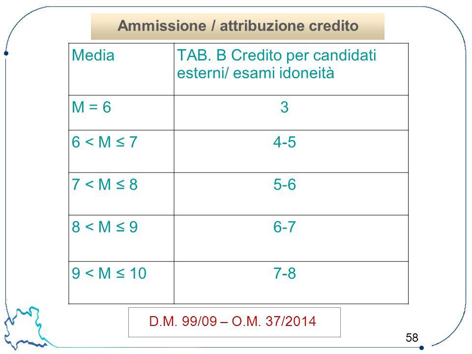 58 D.M. 99/09 – O.M. 37/2014 MediaTAB. B Credito per candidati esterni/ esami idoneità M = 63 6 < M ≤ 74-5 7 < M ≤ 85-6 8 < M ≤ 96-7 9 < M ≤ 107-8 Amm