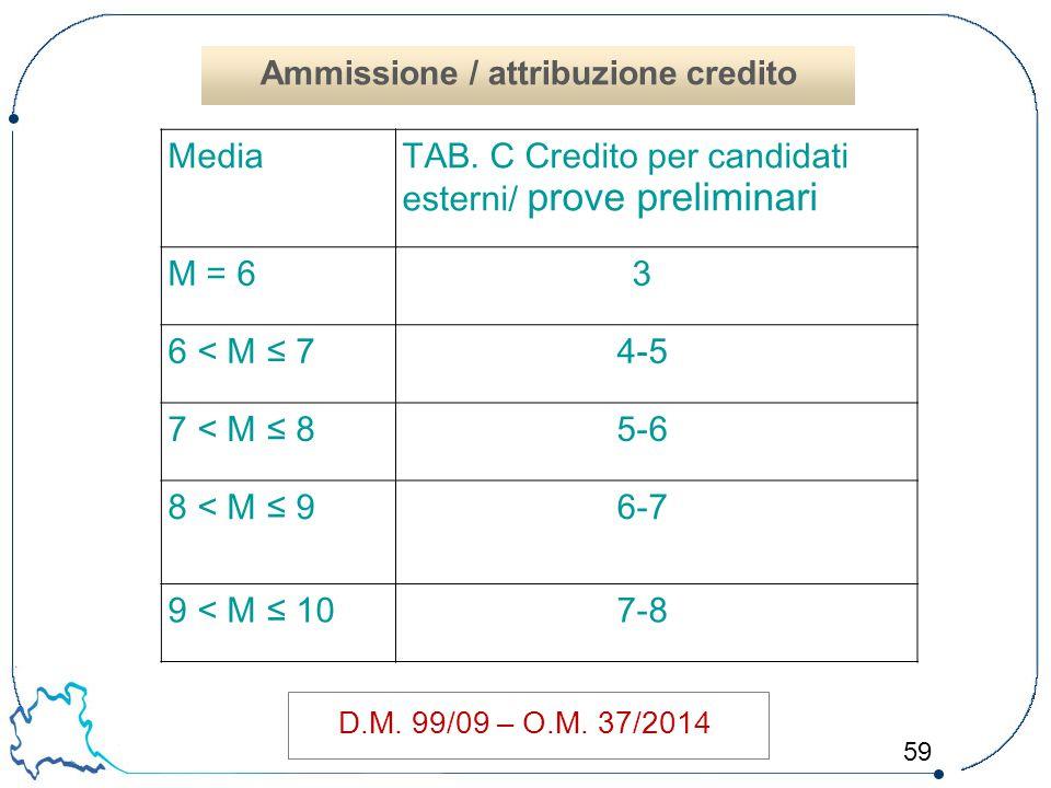59 D.M. 99/09 – O.M. 37/2014 MediaTAB. C Credito per candidati esterni/ prove preliminari M = 63 6 < M ≤ 74-5 7 < M ≤ 85-6 8 < M ≤ 96-7 9 < M ≤ 107-8