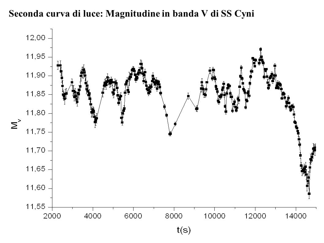 Seconda curva di luce: Magnitudine in banda V di SS Cyni