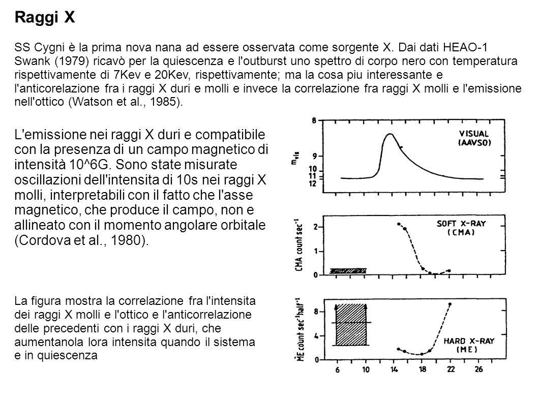 Raggi X SS Cygni è la prima nova nana ad essere osservata come sorgente X. Dai dati HEAO-1 Swank (1979) ricavò per la quiescenza e l'outburst uno spet