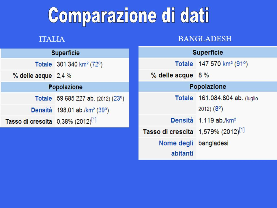 ITALIA BANGLADESH