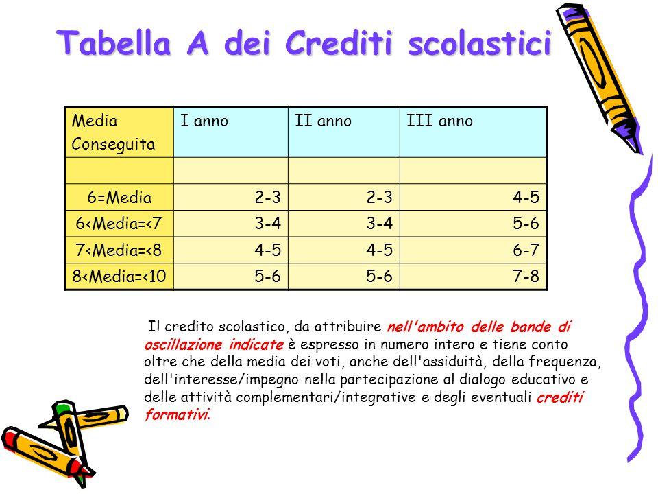 Tabella A dei Crediti scolastici Media Conseguita I annoII annoIII anno 6=Media2-3 4-5 6<Media=<73-4 5-6 7<Media=<84-5 6-7 8<Media=<105-6 7-8 Il credi