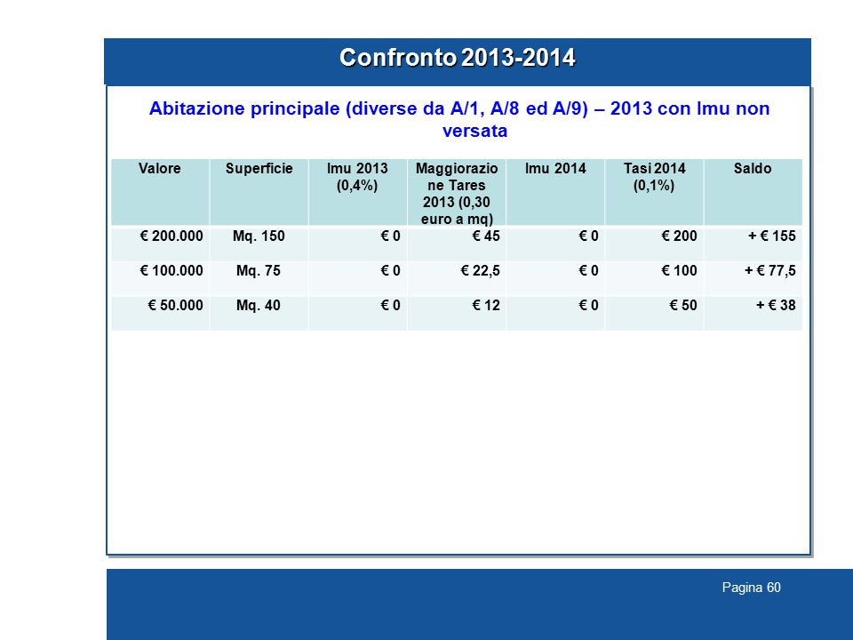 Pagina 60 Confronto 2013-2014 Abitazione principale (diverse da A/1, A/8 ed A/9) – 2013 con Imu non versata ValoreSuperficieImu 2013 (0,4%) Maggiorazio ne Tares 2013 (0,30 euro a mq) Imu 2014Tasi 2014 (0,1%) Saldo € 200.000Mq.