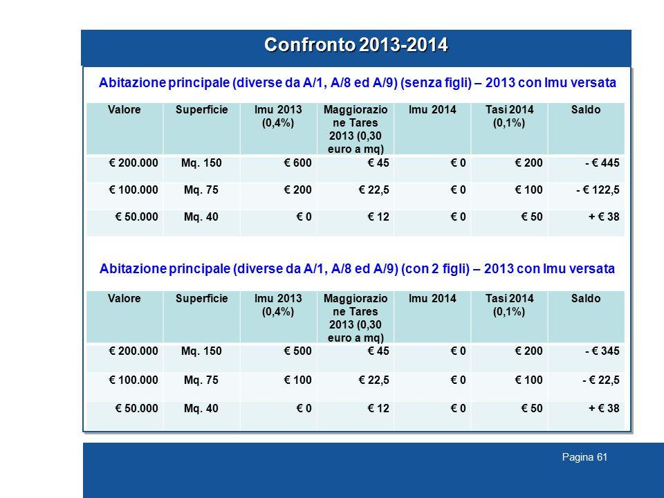 Pagina 61 Confronto 2013-2014 Abitazione principale (diverse da A/1, A/8 ed A/9) (senza figli) – 2013 con Imu versata Abitazione principale (diverse da A/1, A/8 ed A/9) (con 2 figli) – 2013 con Imu versata ValoreSuperficieImu 2013 (0,4%) Maggiorazio ne Tares 2013 (0,30 euro a mq) Imu 2014Tasi 2014 (0,1%) Saldo € 200.000Mq.