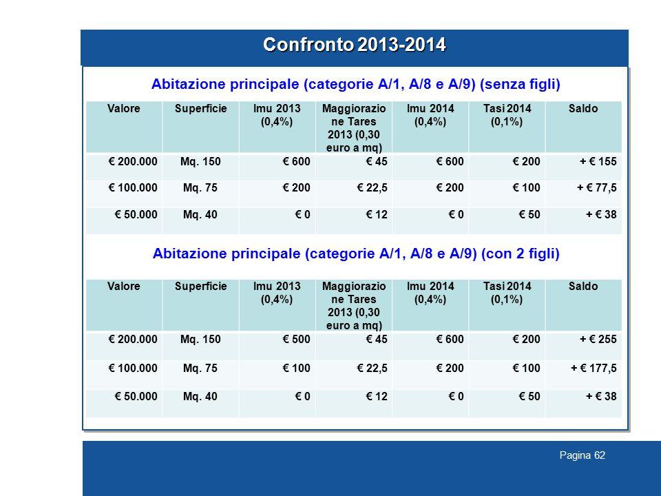 Pagina 62 Confronto 2013-2014 Abitazione principale (categorie A/1, A/8 e A/9) (senza figli) Abitazione principale (categorie A/1, A/8 e A/9) (con 2 figli) ValoreSuperficieImu 2013 (0,4%) Maggiorazio ne Tares 2013 (0,30 euro a mq) Imu 2014 (0,4%) Tasi 2014 (0,1%) Saldo € 200.000Mq.