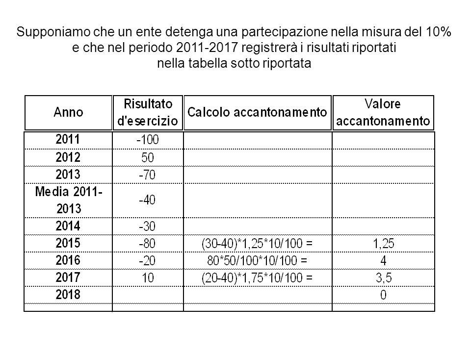 Supponiamo che un ente detenga una partecipazione nella misura del 10% e che nel periodo 2011-2017 registrerà i risultati riportati nella tabella sott