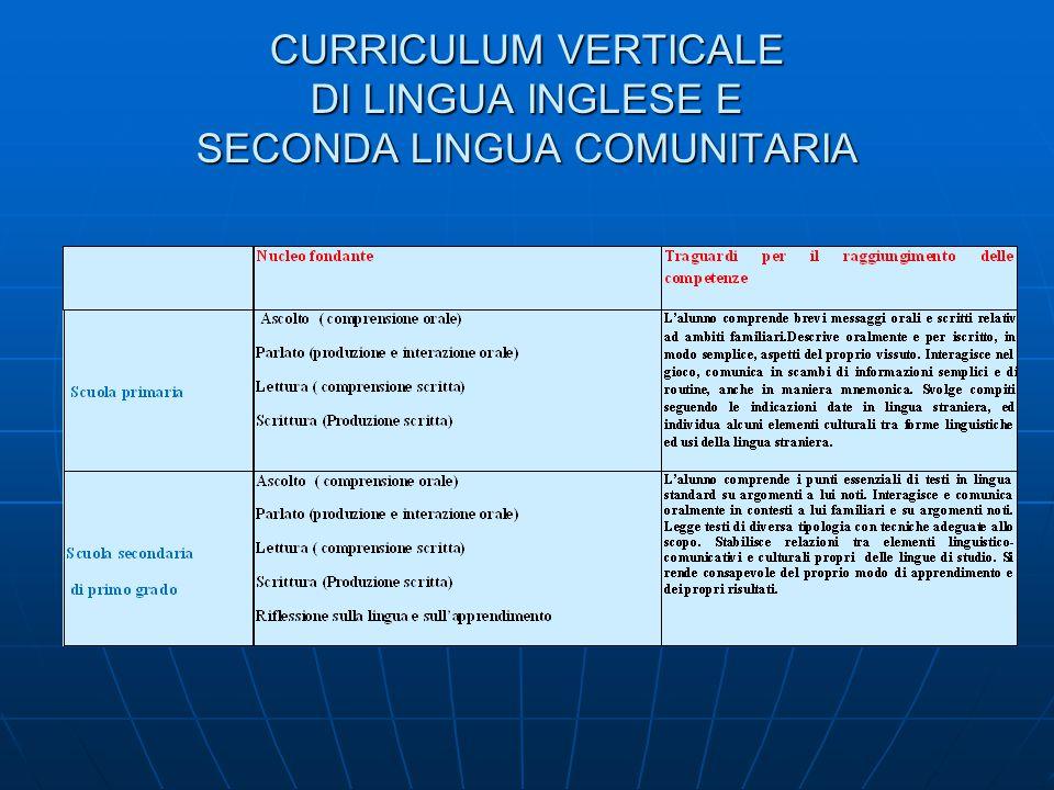 CURRICULUM VERTICALE DI LINGUA INGLESE E SECONDA LINGUA COMUNITARIA