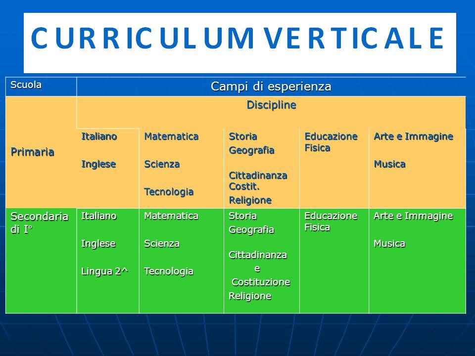 Scuola Campi di esperienza PrimariaDiscipline ItalianoIngleseMatematicaScienzaTecnologiaStoriaGeografia Cittadinanza Costit.