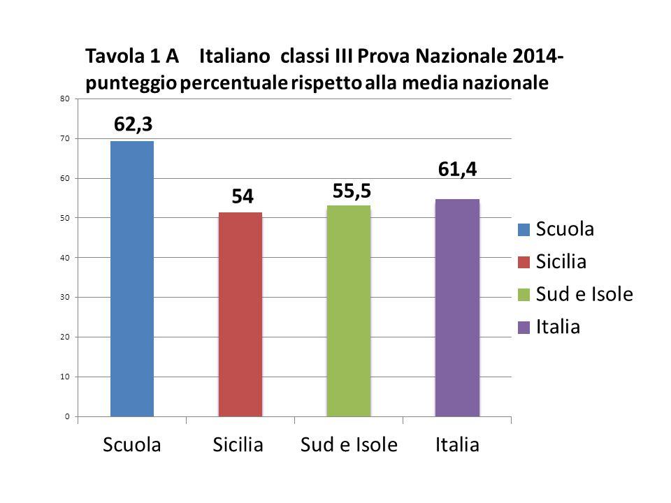 Classi/Istituto Media del punteggio percentuale al netto del cheating Punteggio SICILIA 54,0 Punteggio Sud e Isole 55,5 Punteggio Italia 61,4 Cheating in percentual e 419020410801 61,8 SIGNIF.