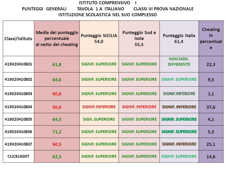Classi/Istituto Media del punteggio percentuale al netto del cheating Punteggio SICILIA 54,0 Punteggio Sud e Isole 55,5 Punteggio Italia 61,4 Cheating