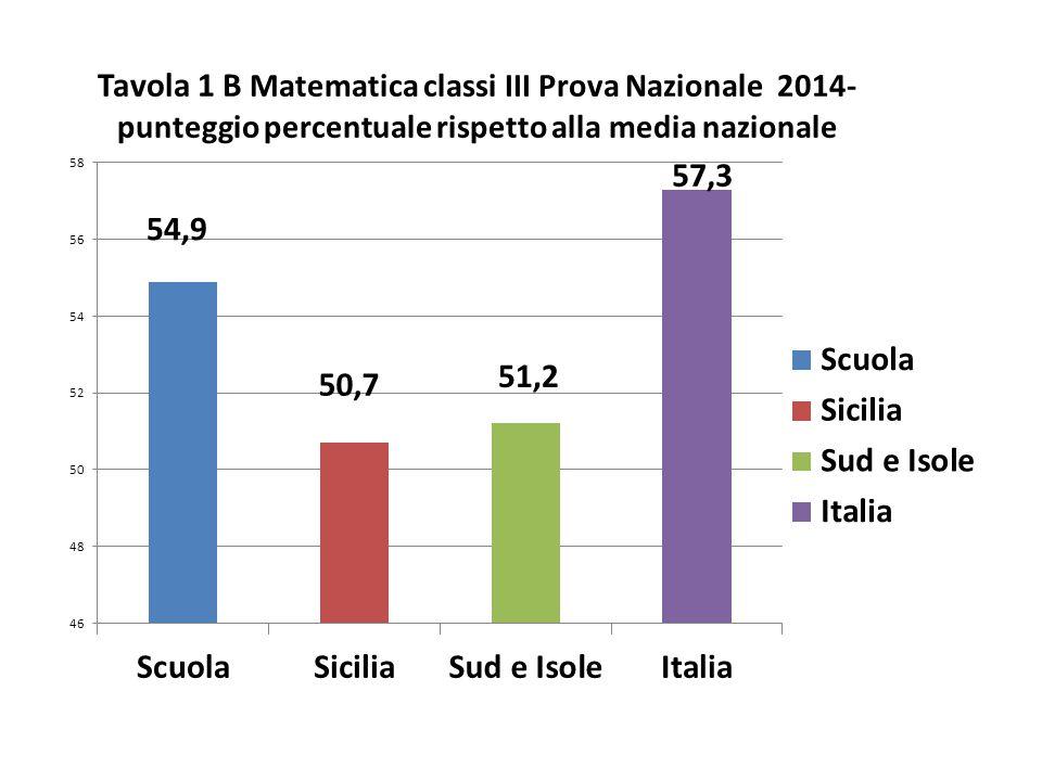 Classi/Istituto Media del punteggio percentuale al netto del cheating Punteggio SICILIA 50,7 Punteggio Sud e Isole 51,2 Punteggio Italia 57,3 Cheating in percentuale 419020410801 56,4 SIGNIF.