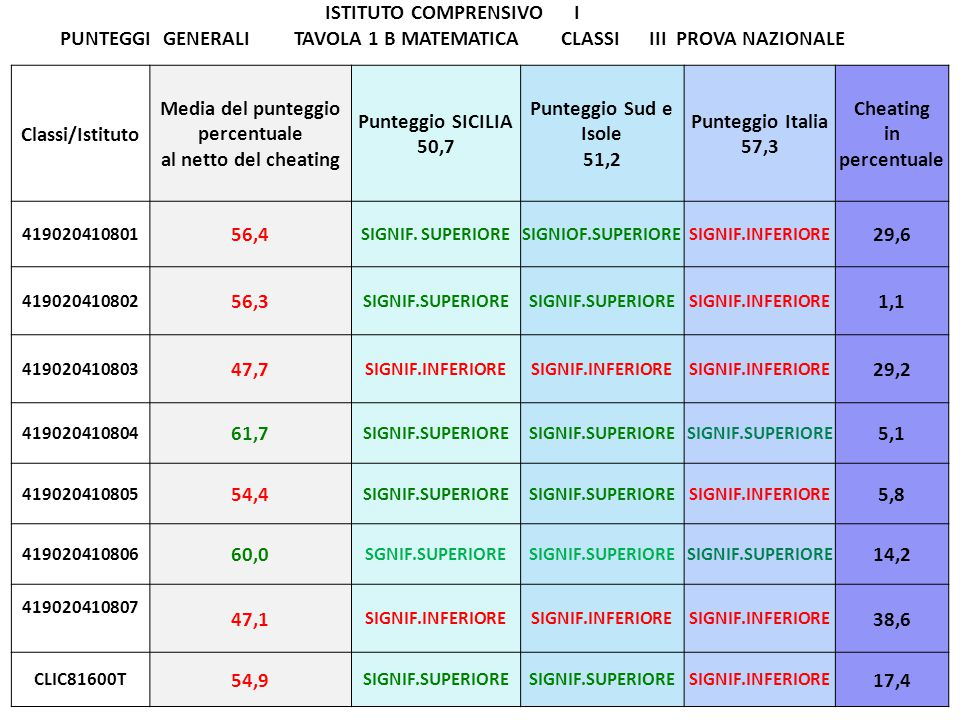 Classi/Istituto Media del punteggio percentuale al netto del cheating Punteggio SICILIA 50,7 Punteggio Sud e Isole 51,2 Punteggio Italia 57,3 Cheating