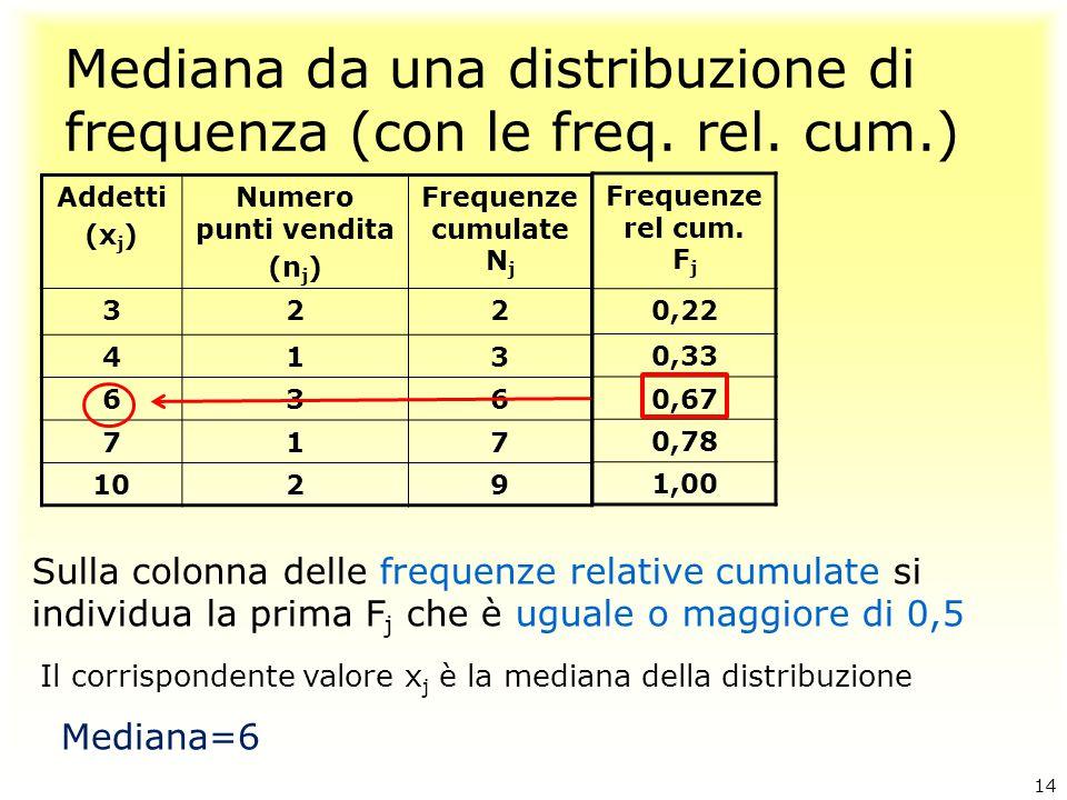 Mediana da una distribuzione di frequenza (con le freq. rel. cum.) Sulla colonna delle frequenze relative cumulate si individua la prima F j che è ugu