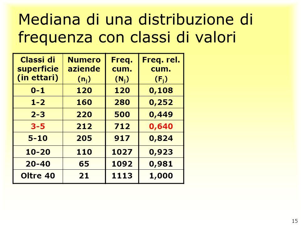 Mediana di una distribuzione di frequenza con classi di valori Classi di superficie (in ettari) Numero aziende (n j ) 0-1120 1-2160 2-3220 3-5212 5-10