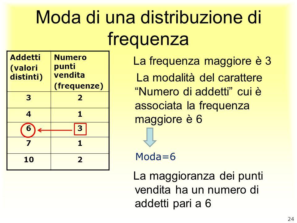 Moda di una distribuzione di frequenza Addetti (valori distinti) Numero punti vendita (frequenze) 32 41 63 71 102 La frequenza maggiore è 3 La modalit