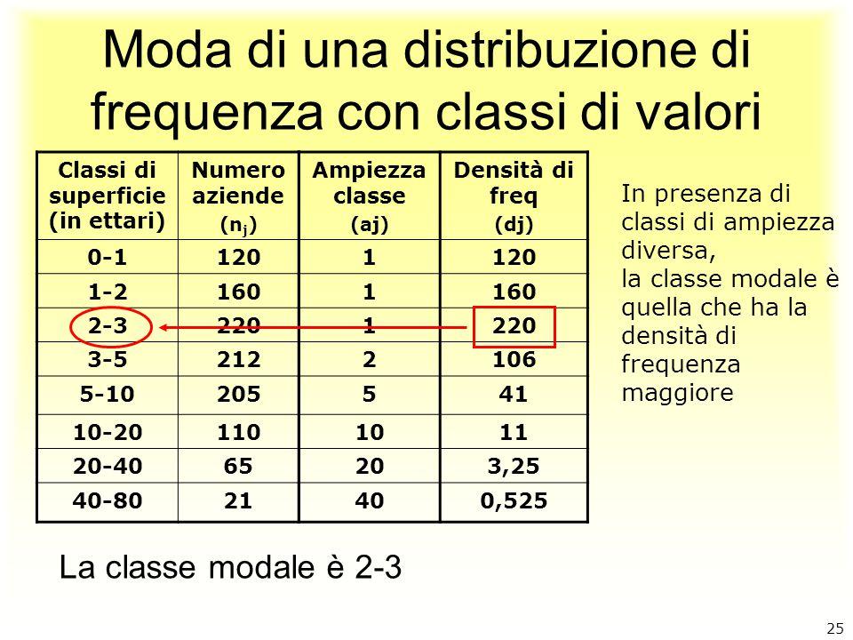 Moda di una distribuzione di frequenza con classi di valori La classe modale è 2-3 Classi di superficie (in ettari) Numero aziende (n j ) 0-1120 1-216