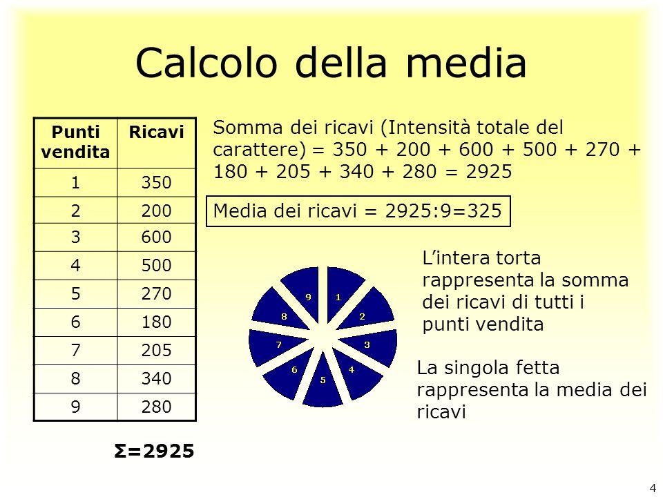 Calcolo della media Punti vendita Ricavi 1350 2200 3600 4500 5270 6180 7205 8340 9280 Somma dei ricavi (Intensità totale del carattere) = 350 + 200 +