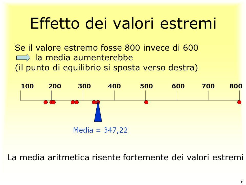 Effetto dei valori estremi Se il valore estremo fosse 800 invece di 600 la media aumenterebbe (il punto di equilibrio si sposta verso destra) 100 200