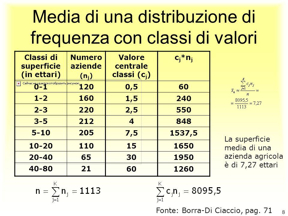Media di una distribuzione di frequenza con classi di valori Classi di superficie (in ettari) Numero aziende (n j ) 0-1120 1-2160 2-3220 3-5212 5-1020