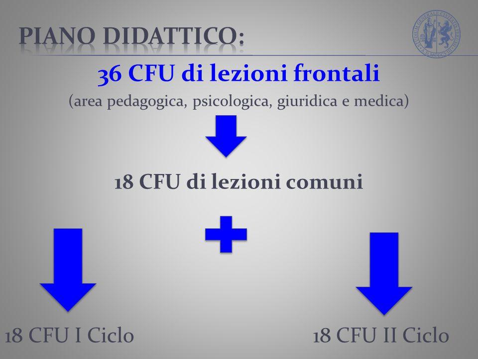 36 CFU di lezioni frontali (area pedagogica, psicologica, giuridica e medica) 18 CFU di lezioni comuni 18 CFU I Ciclo 18 CFU II Ciclo