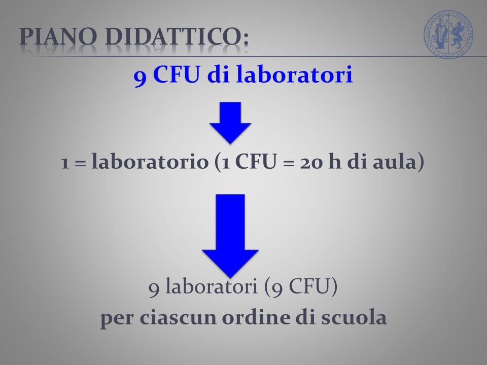 9 CFU di laboratori 1 = laboratorio (1 CFU = 20 h di aula) 9 laboratori (9 CFU) per ciascun ordine di scuola
