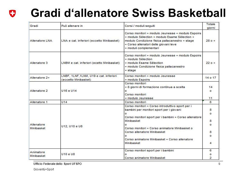 9 Ufficio Federale dello Sport UFSPO Gioventù+Sport Gradi d'allenatore Swiss Basketball