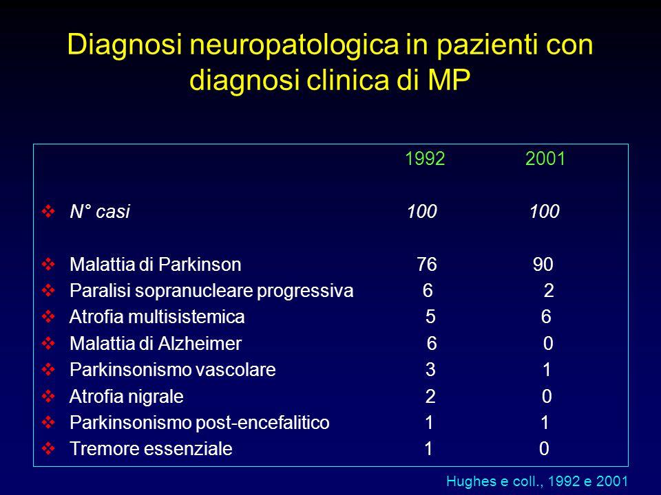 Diagnosi neuropatologica in pazienti con diagnosi clinica di MP 1992 2001  N° casi 100 100  Malattia di Parkinson 76 90  Paralisi sopranucleare pro