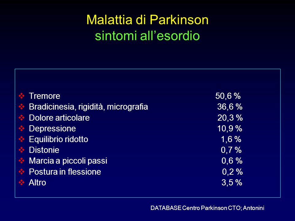 Malattia di Parkinson sintomi all'esordio  Tremore 50,6 %  Bradicinesia, rigidità, micrografia 36,6 %  Dolore articolare 20,3 %  Depressione 10,9