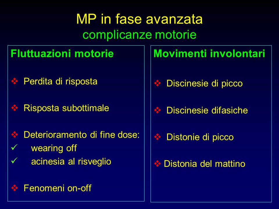 MP in fase avanzata complicanze motorie Fluttuazioni motorie  Perdita di risposta  Risposta subottimale  Deterioramento di fine dose: wearing off a