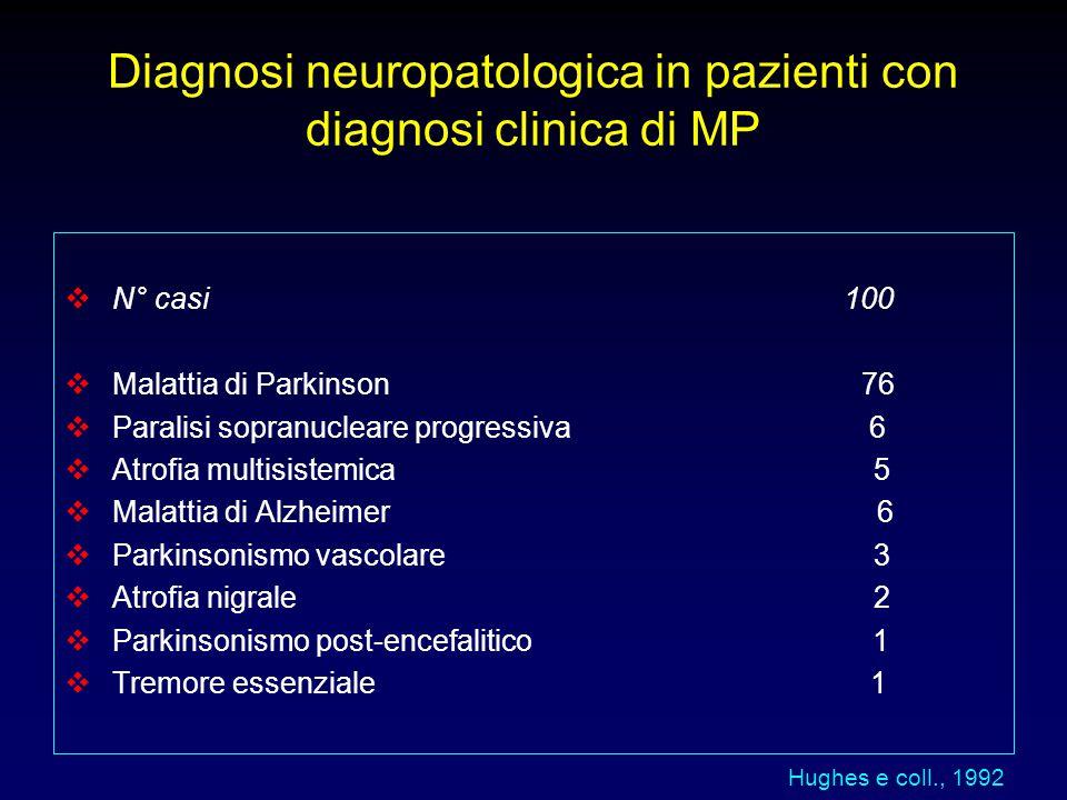Diagnosi neuropatologica in pazienti con diagnosi clinica di MP  N° casi 100  Malattia di Parkinson 76  Paralisi sopranucleare progressiva 6  Atro