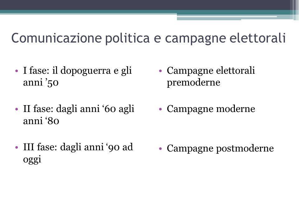 Comunicazione politica e campagne elettorali I fase: il dopoguerra e gli anni '50 II fase: dagli anni '60 agli anni '80 III fase: dagli anni '90 ad oggi Campagne elettorali premoderne Campagne moderne Campagne postmoderne