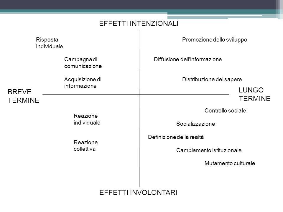 EFFETTI INTENZIONALI EFFETTI INVOLONTARI BREVE TERMINE LUNGO TERMINE Risposta Individuale Campagna di comunicazione Acquisizione di informazione Reazi