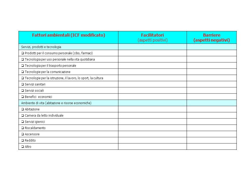Fattori ambientali (ICF modificato)Facilitatori (aspetti positivi) Barriere (aspetti negativi) Servizi, prodotti e tecnologia  Prodotti per il consum