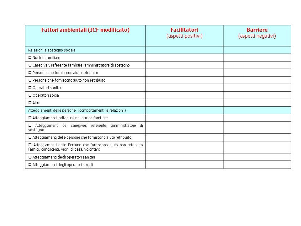 Fattori ambientali (ICF modificato)Facilitatori (aspetti positivi) Barriere (aspetti negativi) Relazioni e sostegno sociale  Nucleo familiare  Careg