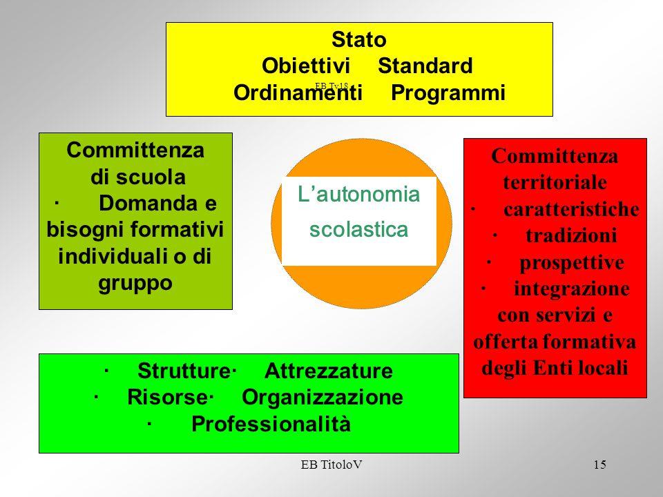 EB TitoloV15 L'autonomia scolastica Stato Obiettivi Standard Ordinamenti Programmi Committenza di scuola · Domanda e bisogni formativi individuali o d