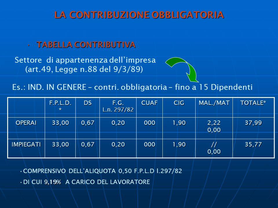 LA CONTRIBUZIONE OBBLIGATORIA TABELLA CONTRIBUTIVATABELLA CONTRIBUTIVA Settore di appartenenza dell'impresa (art.49, Legge n.88 del 9/3/89) Es.: IND.