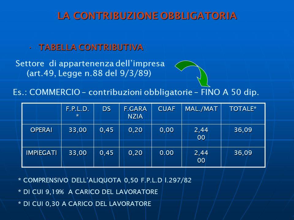 LA CONTRIBUZIONE OBBLIGATORIA TABELLA CONTRIBUTIVATABELLA CONTRIBUTIVA Settore di appartenenza dell'impresa (art.49, Legge n.88 del 9/3/89) Es.: COMMERCIO – contribuzioni obbligatorie – FINO A 50 dip.