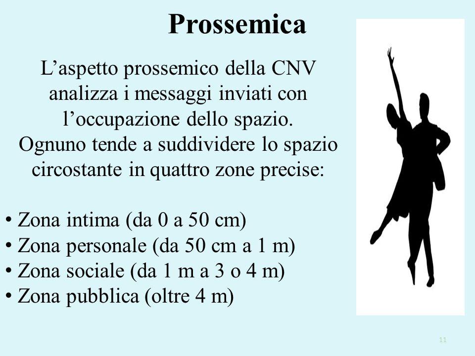 Prossemica 11 L'aspetto prossemico della CNV analizza i messaggi inviati con l'occupazione dello spazio. Ognuno tende a suddividere lo spazio circosta