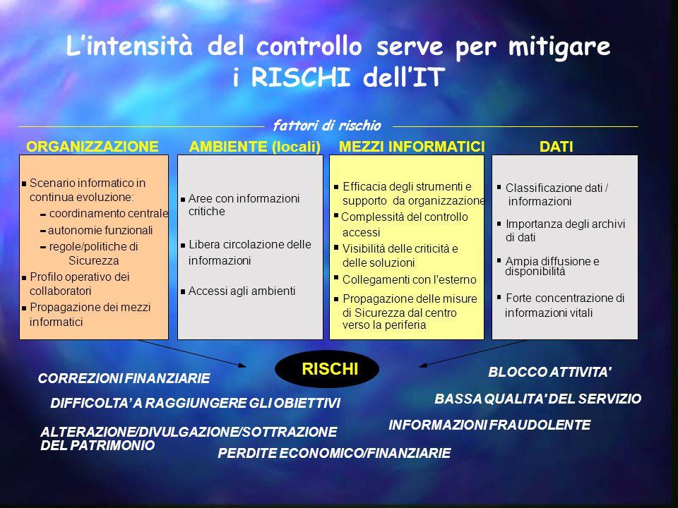 L'intensità del controllo serve per mitigare i RISCHI dell'IT ORGANIZZAZIONEAMBIENTE (locali)MEZZI INFORMATICIDATI Scenario informatico in continua ev