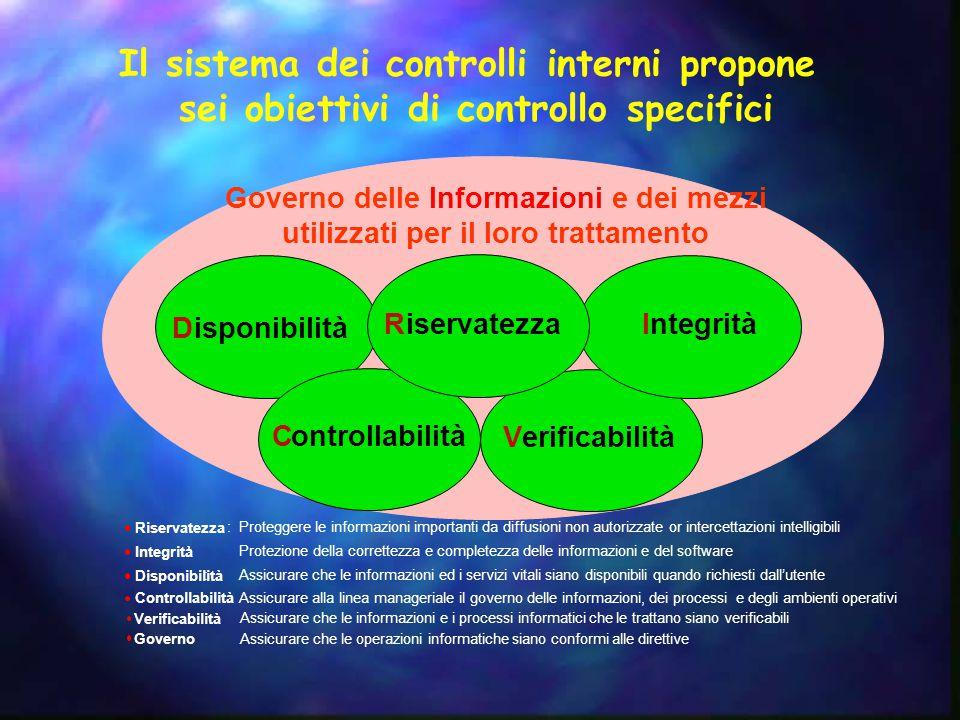 Il sistema dei controlli interni propone sei obiettivi di controllo specifici Riservatezza :Proteggere le informazioni importanti da diffusioni non au