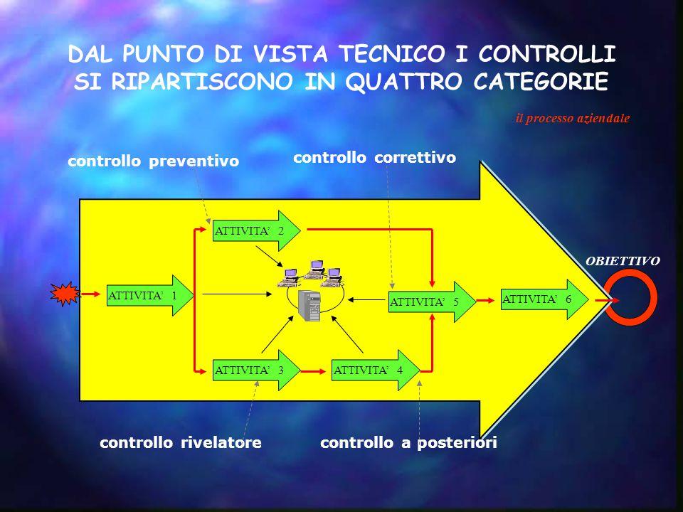 ATTIVITA' 2 ATTIVITA' 1 ATTIVITA' 3ATTIVITA' 4 ATTIVITA' 5 ATTIVITA' 6 il processo aziendale OBIETTIVO controllo preventivo controllo a posterioricont