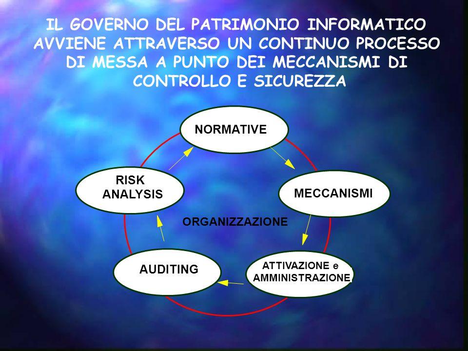 IL GOVERNO DEL PATRIMONIO INFORMATICO AVVIENE ATTRAVERSO UN CONTINUO PROCESSO DI MESSA A PUNTO DEI MECCANISMI DI CONTROLLO E SICUREZZA MECCANISMI ORGANIZZAZIONE AUDITING RISK ANALYSIS NORMATIVE ATTIVAZIONE e AMMINISTRAZIONE