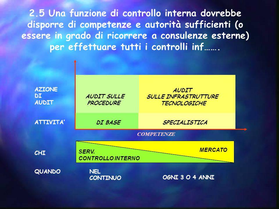 2.5 Una funzione di controllo interna dovrebbe disporre di competenze e autorità sufficienti (o essere in grado di ricorrere a consulenze esterne) per effettuare tutti i controlli inf…….