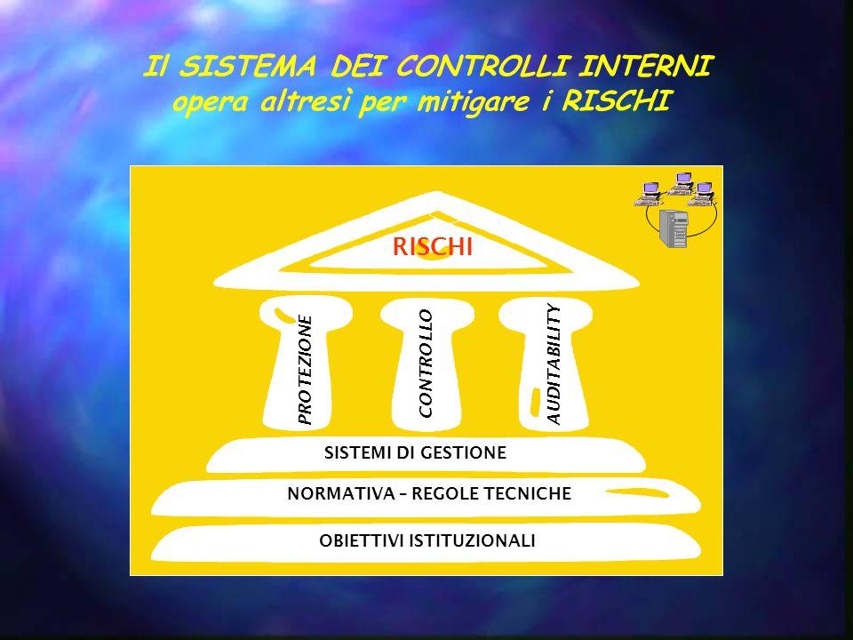 Il SISTEMA DEI CONTROLLI INTERNI opera altresì per mitigare i RISCHI CONTROLLO PROTEZIONE AUDITABILITY RISCHI SISTEMI DI GESTIONE NORMATIVA – REGOLE TECNICHE OBIETTIVI ISTITUZIONALI