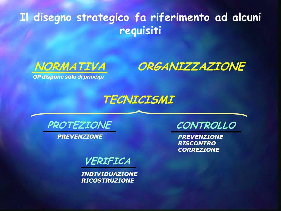 Il disegno strategico fa riferimento ad alcuni requisiti PROTEZIONE CONTROLLO VERIFICA PREVENZIONE INDIVIDUAZIONE RICOSTRUZIONE PREVENZIONE RISCONTRO CORREZIONE NORMATIVAORGANIZZAZIONE TECNICISMI OP dispone solo di principi