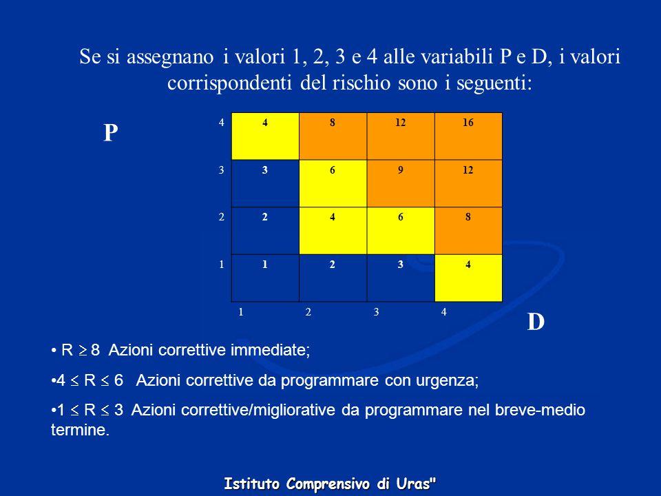 Stima della gravità del danno D=1 : Lieve Infortunio o episodio di esposizione acuta con inabilità rapidamente reversibile. Esposizione cronica con ef
