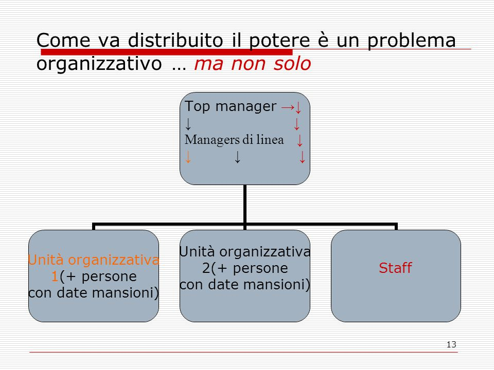 13 Come va distribuito il potere è un problema organizzativo … ma non solo Top manager →↓ ↓ Managers di linea ↓ ↓↓ ↓ Unità organizzativa 1(+ persone con date mansioni) Unità organizzativa 2(+ persone con date mansioni) Staff